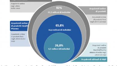 Photo of In Italia cresce l'e-commerce dei prodotti health & pharma: oltre 16 milioni di italiani acquistano online prodotti farmaceutici e della salute